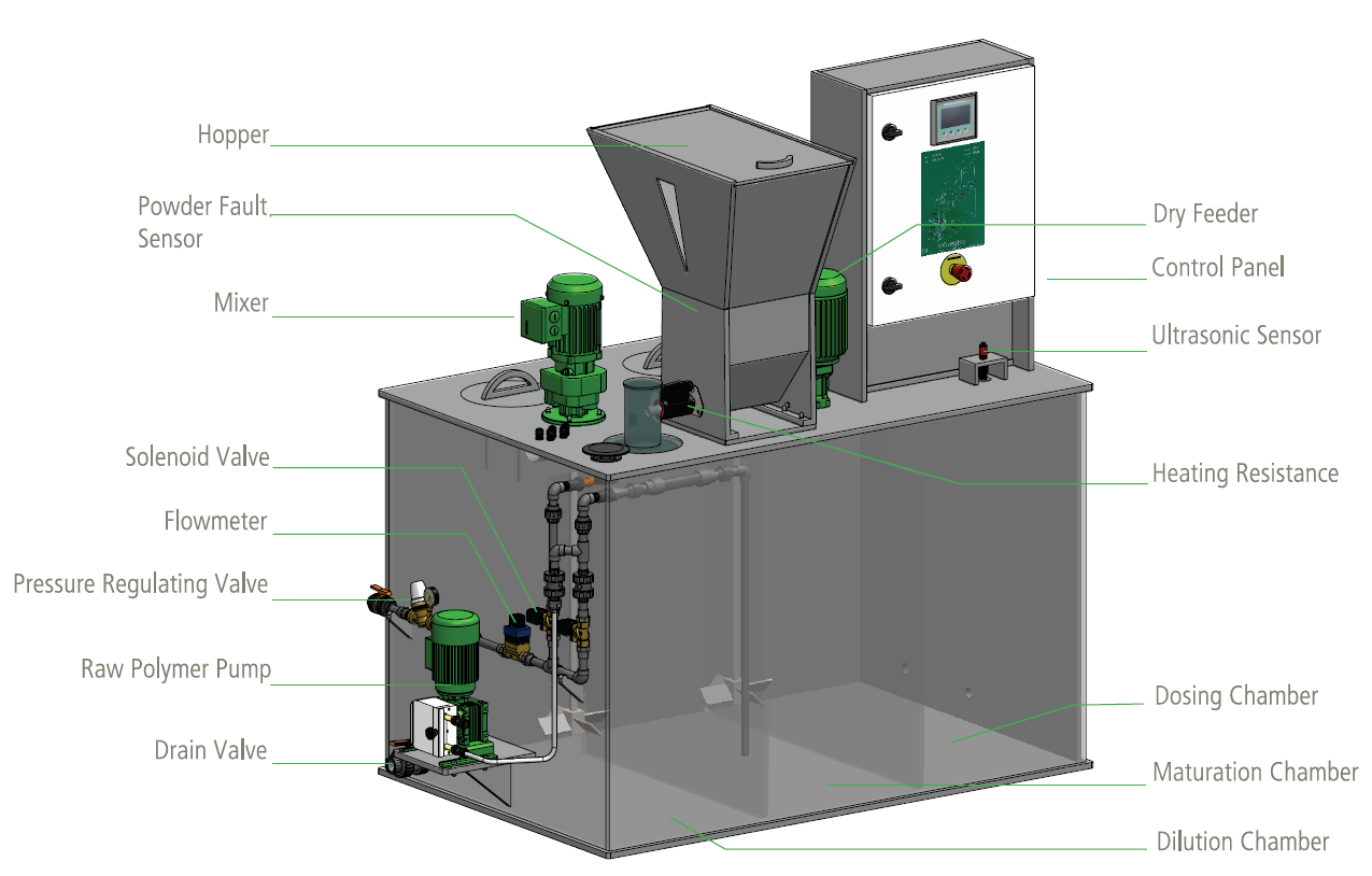 Illustrasjon av fortynningsprosess for pulver eller emulusjonspolymer