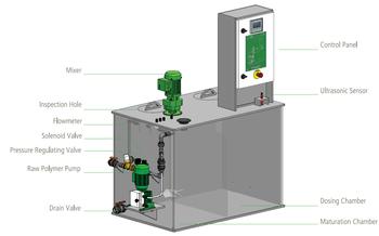 Illustration of polymer preparation system model CL-D