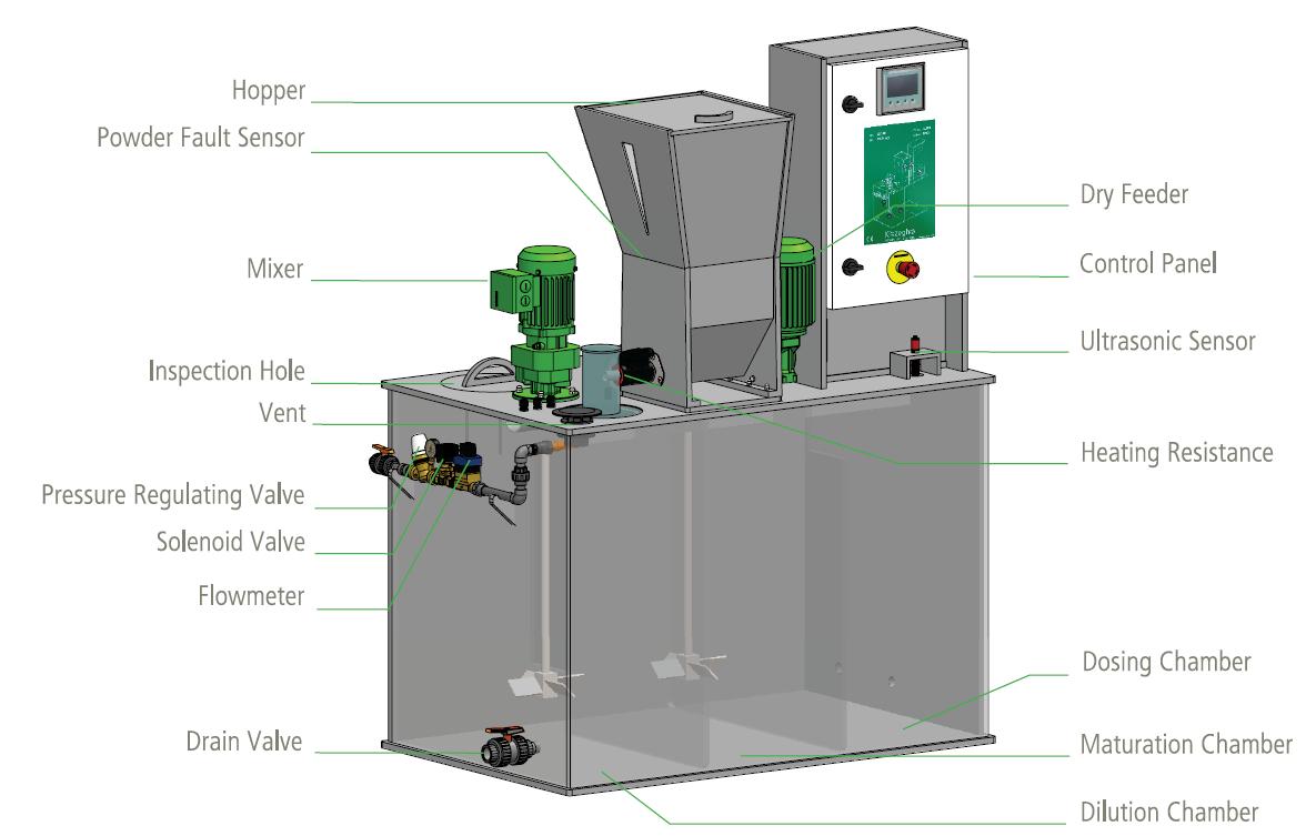 Illustrasjon av fortynningsprosess pulverpolymere