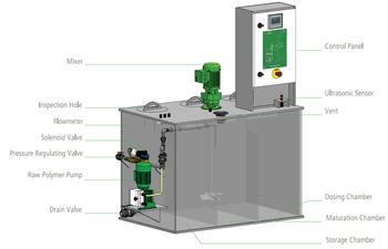 Illustration of polymer preparation system model CL-T