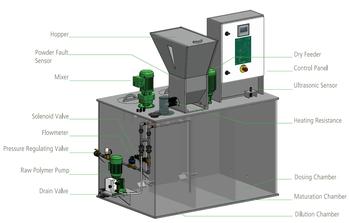 Illustrasjon av blandingssystem for polymer brukt i industriell vannrensing