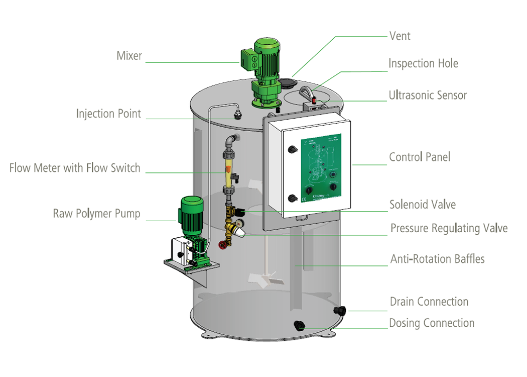 Illustration of BL-model for liquid chemicals