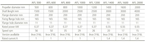 Produkttabell for AFL-blander til flokkulering