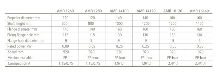 Tekniske detaljer AMR-miksere for flokkulering