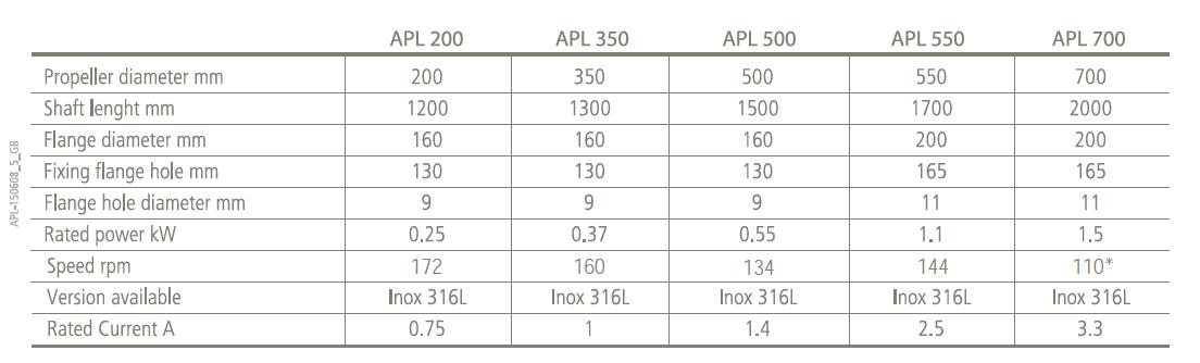 Tabell for tekniske detaljer APL-modell for miksing i flokkuleringsprosesser