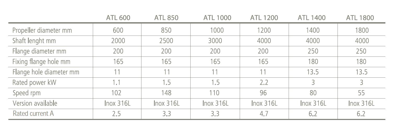 Tekniske detaljer i tabell - ATL