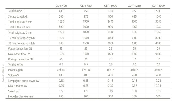 Teknisk tabell CLT