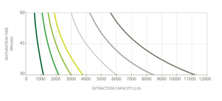 Ekstraksjonskapasitet i forhold til tid for CS-modell