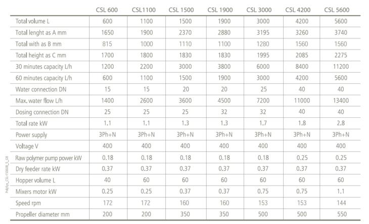 Teknisk tabell for modell CSL responsive-focuspoint focus-horizontal-50 focus-vertical-50