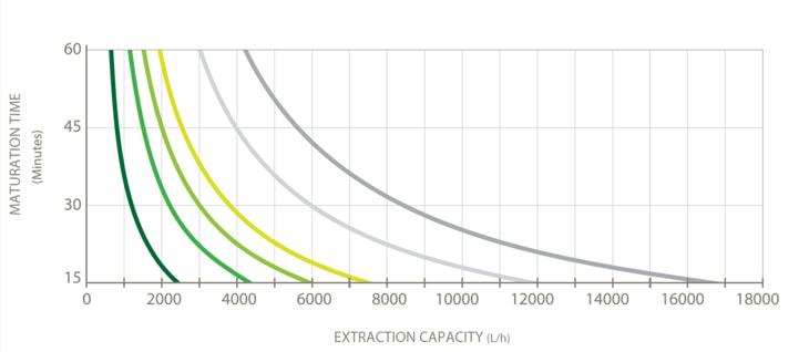 Tabell som viser ekstraksjonskapasiteten i forhold til modningstid for CLD-modell