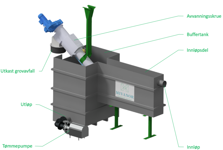 Illustration of the pre-treatmentsystem for wastewater called Mivanor Grovrens