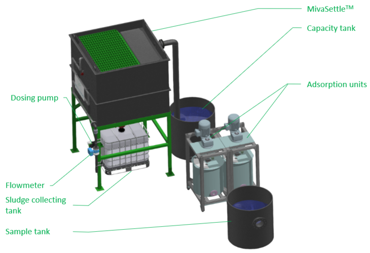 Illustration of solution for treating industrial wastewater contaminated by PFAS.